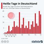 Heisse Tage in Deutschland